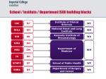 school institute department sid building blocks