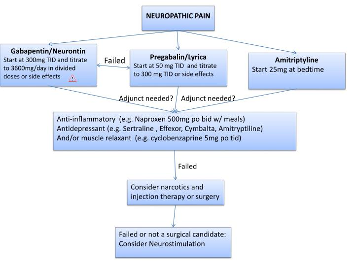 PPT - NEUROPATHIC PAIN PowerPoint Presentation - ID:2420989