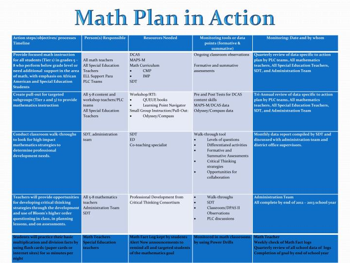 Math Plan in Action