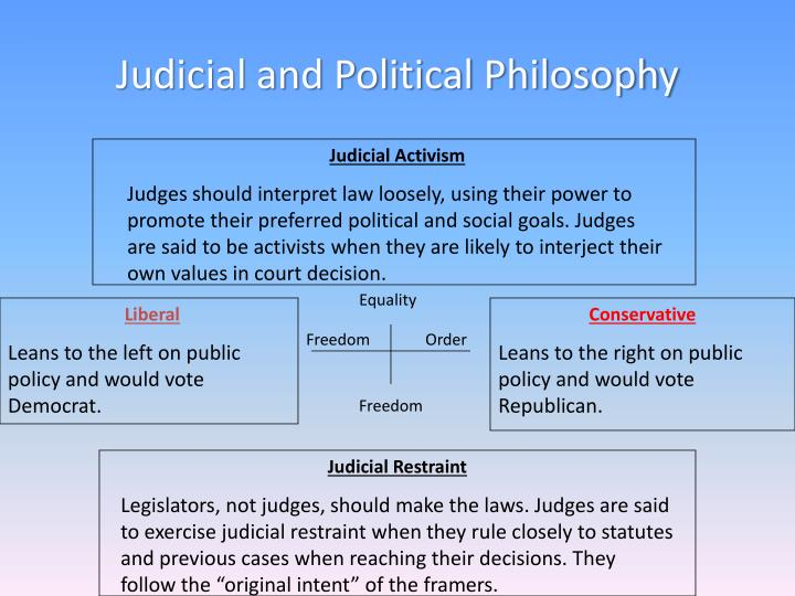 Judicial and Political Philosophy