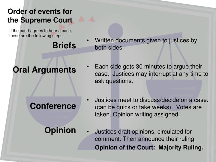 Order of events for the Supreme Court