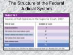 the structure of the federal judicial system1