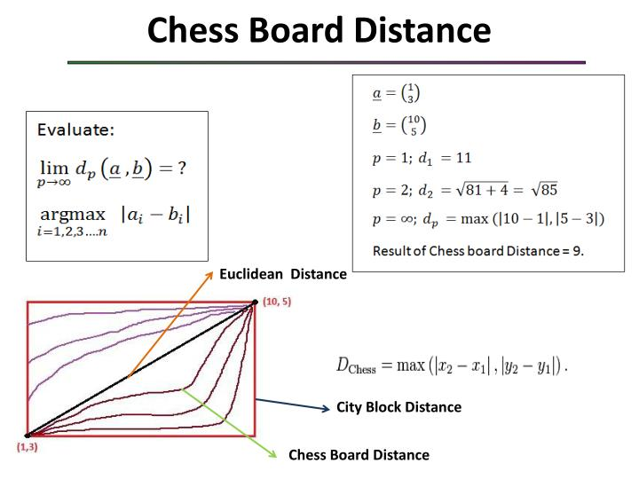 Chess Board Distance