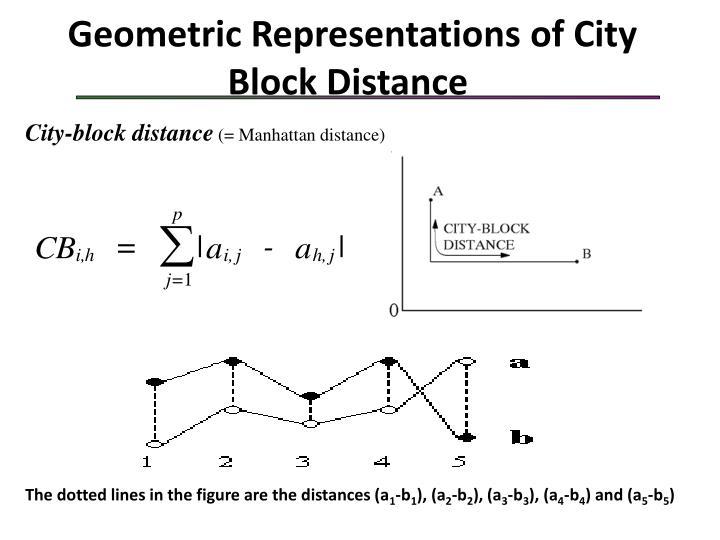 Geometric Representations of City Block Distance