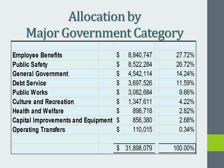 Allocation by