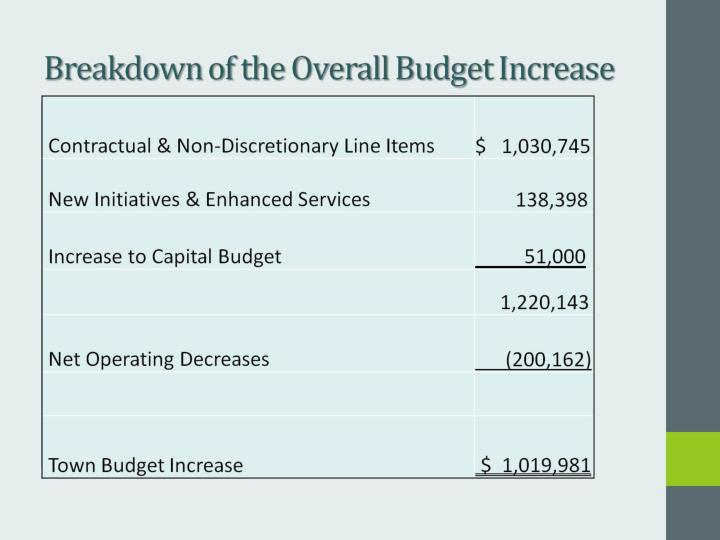 Breakdown of the Overall Budget Increase