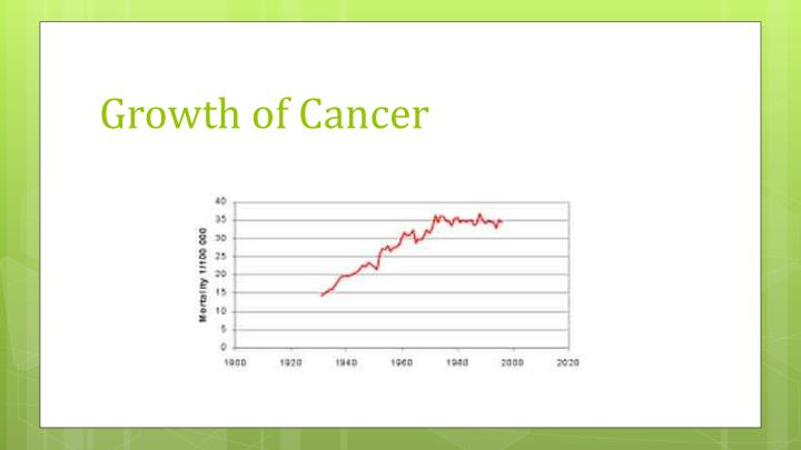 Growth of Cancer