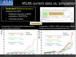 atlas current data vs simulation