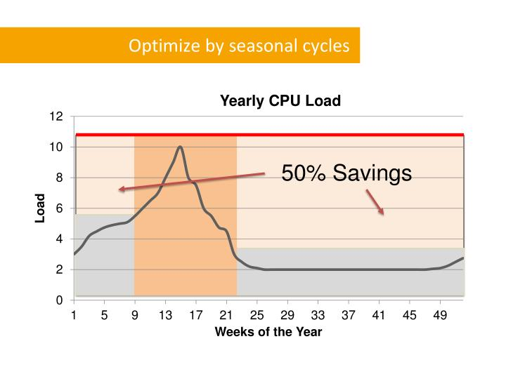 Optimize by seasonal cycles