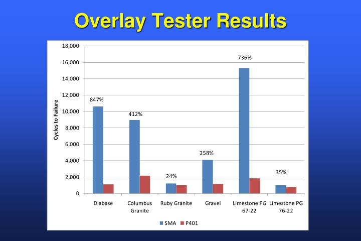 Overlay Tester Results