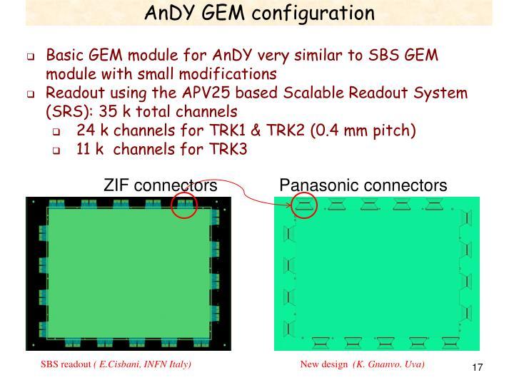 PPT - GEM Detectors for AnDY Nilanga Liyanage University of Virginia