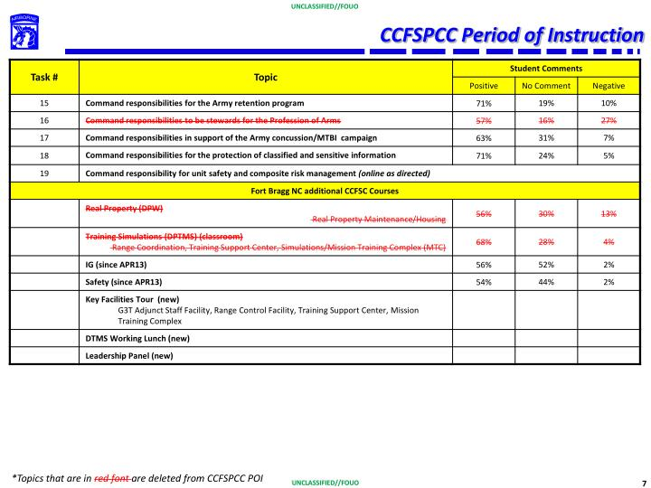 CCFSPCC Period of Instruction