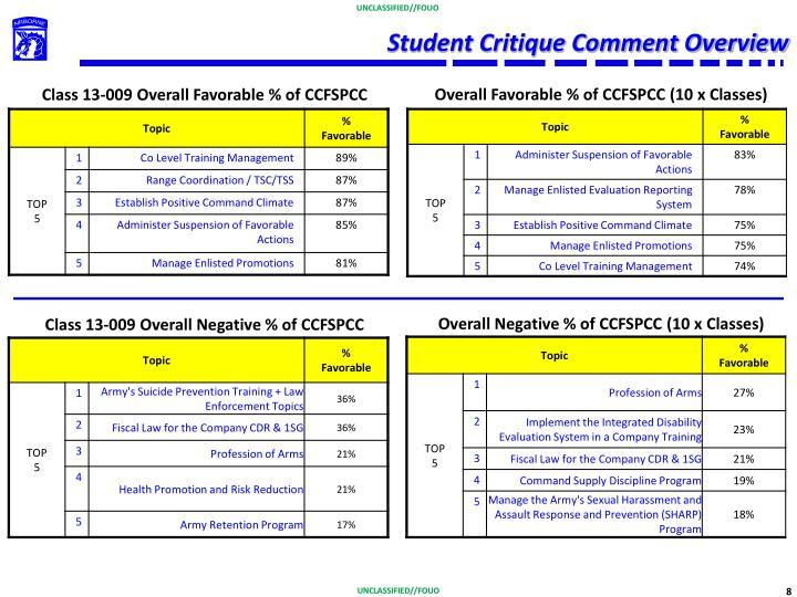Student Critique Comment Overview