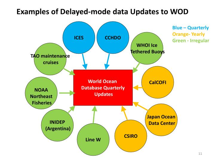 Examples of Delayed-mode data Updates to WOD