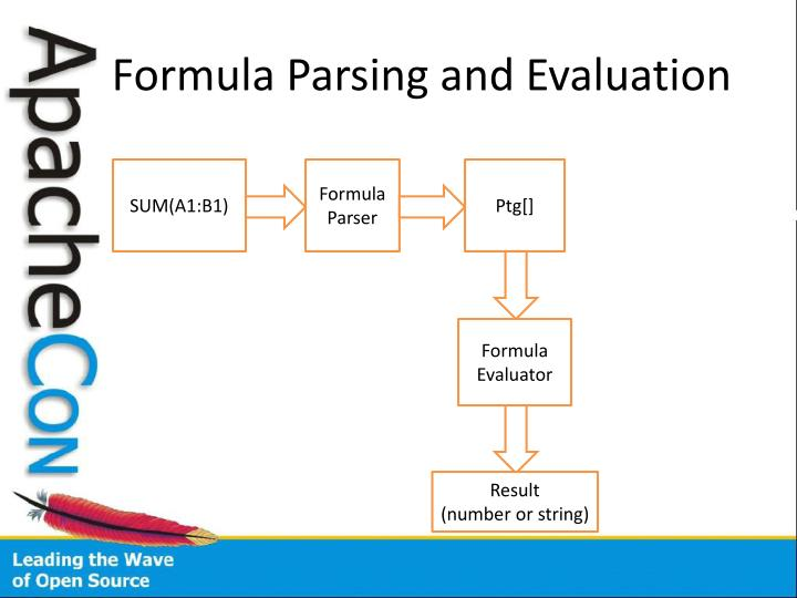 Formula Parsing and Evaluation