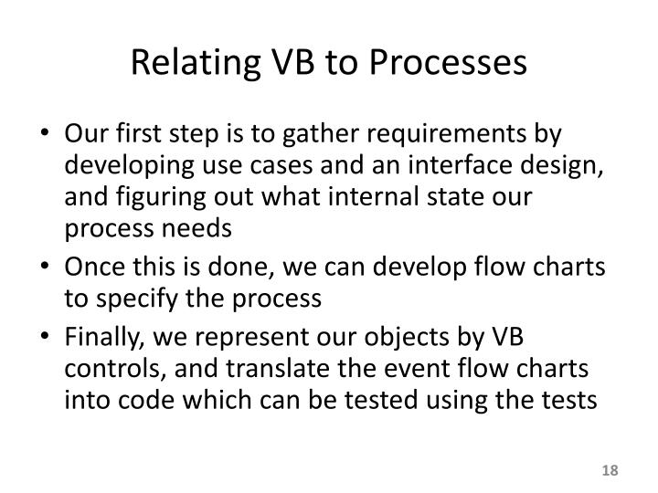 Relating VB to Processes