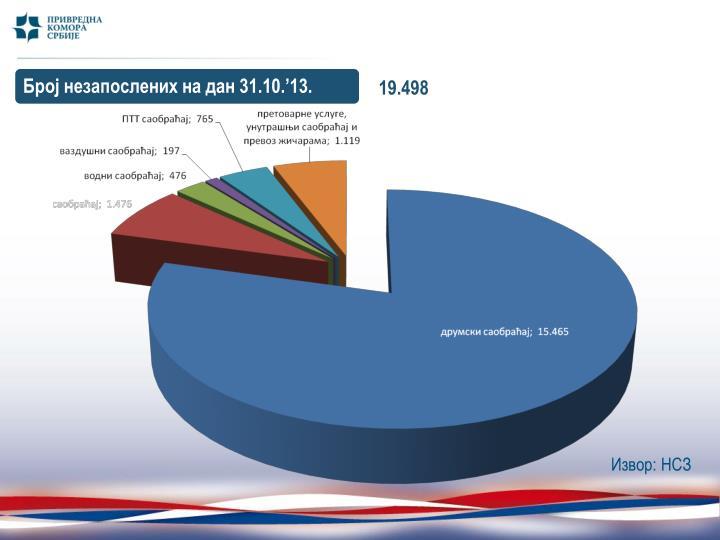 Број незапослених на дан 31.10.'13.