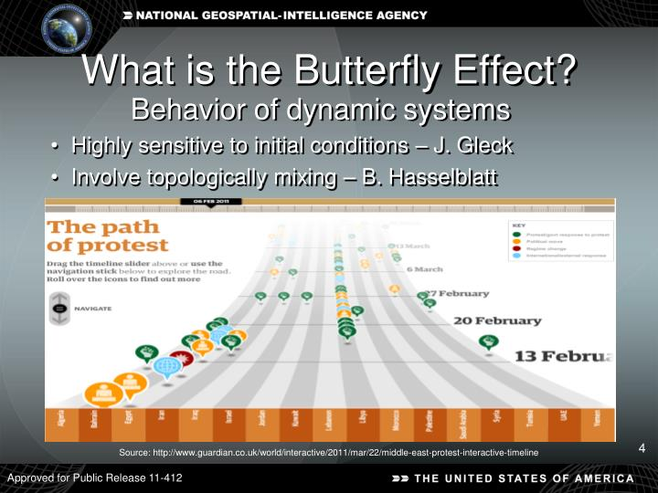 What is the Butterfly Effect?