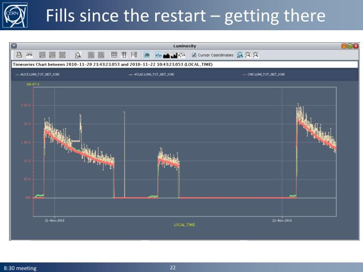 Fills since the restart – getting there