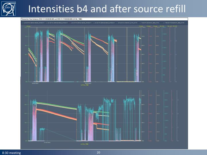 Intensities b4 and after source refill