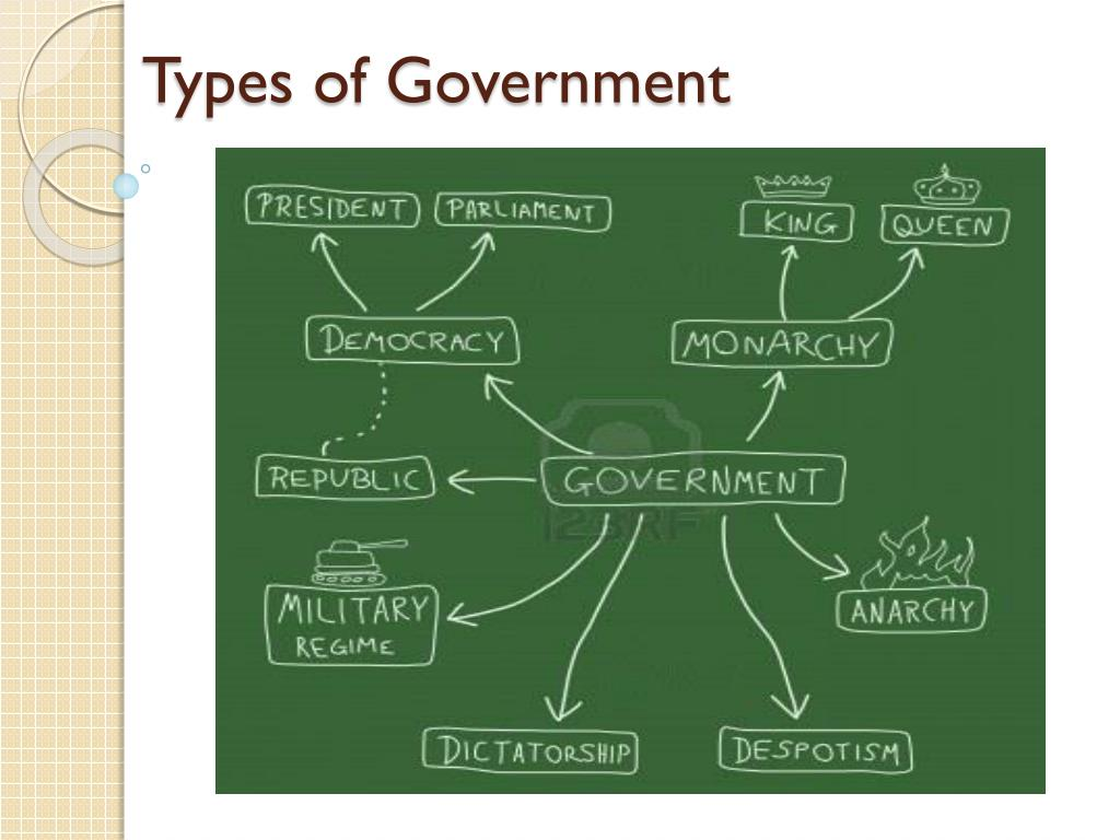 PPT - Types of Government PowerPoint Presentation - ID:2426157