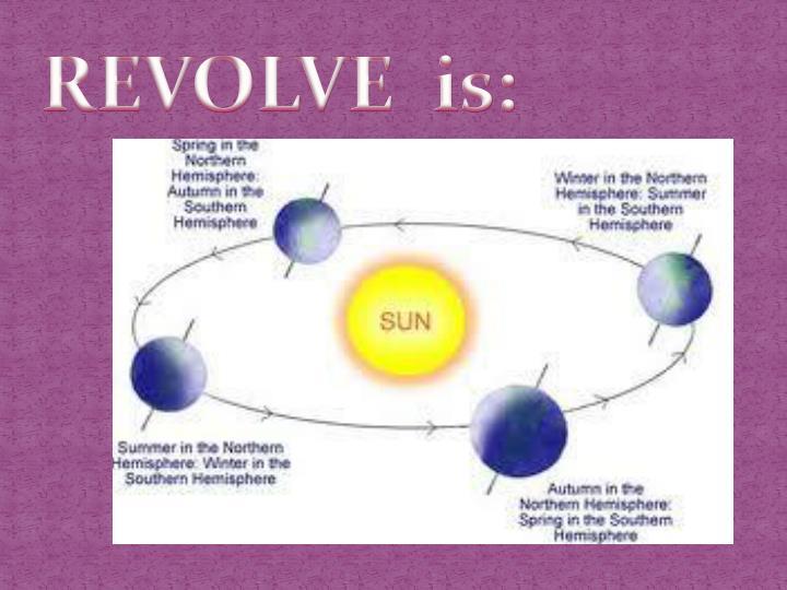 REVOLVE  is: