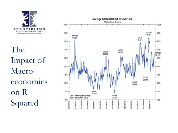 The Impact of Macro-economics on R-Squared