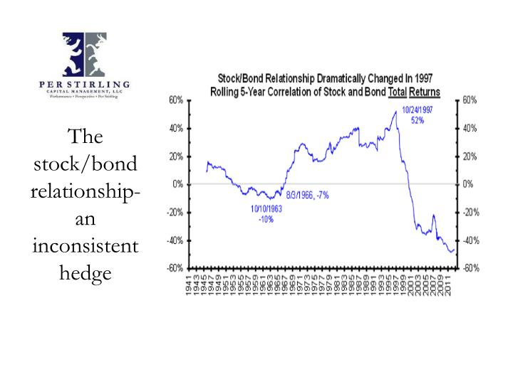 The stock/bond relationship-an inconsistent hedge