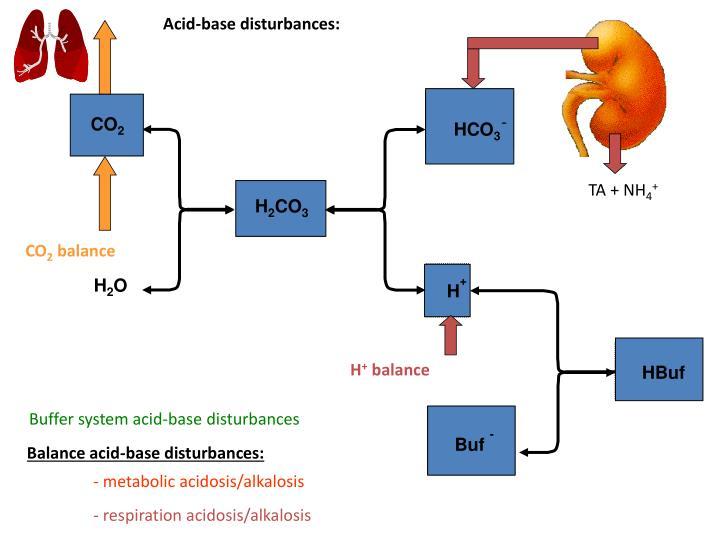 Acid-base disturbances:
