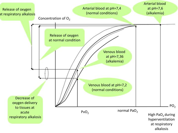 Arterial blood