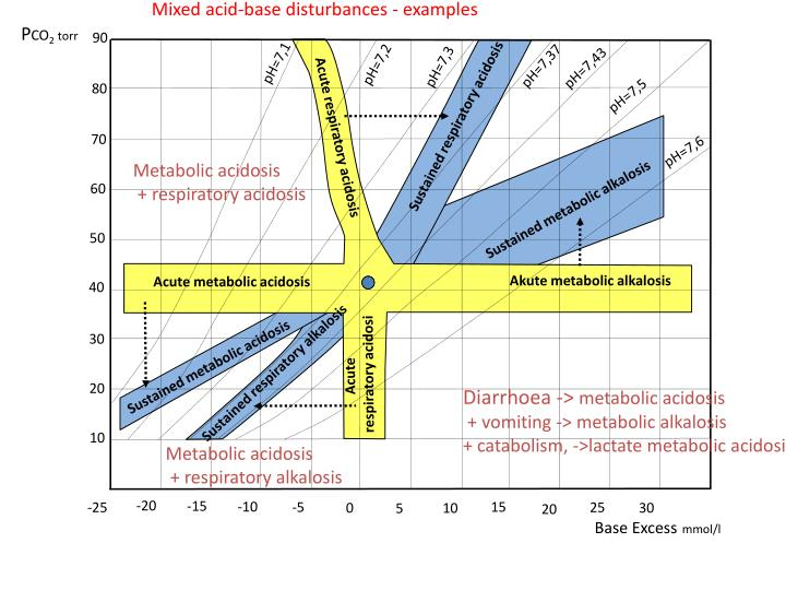 Mixed acid-base disturbances - examples
