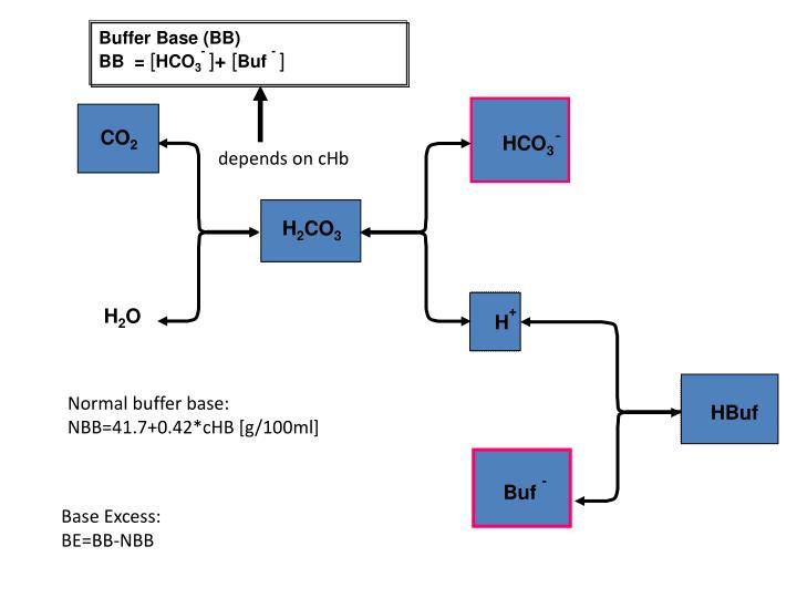 Buffer Base (BB)