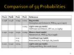 comparison of 5q probabilities