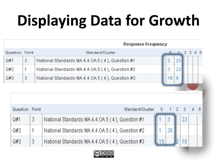 Displaying Data for Growth