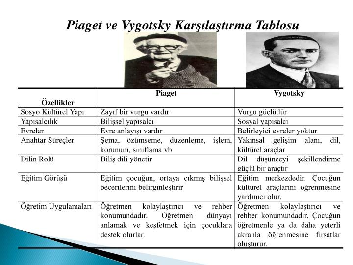 vygotsky piaget This essay will look at the similarity and the differences between piaget's and vygotsky's theories in explanation of child cognitive development particularly it will describe their theories on the importance of social interaction in development i will give a brief view of the four stages of piaget's theories.