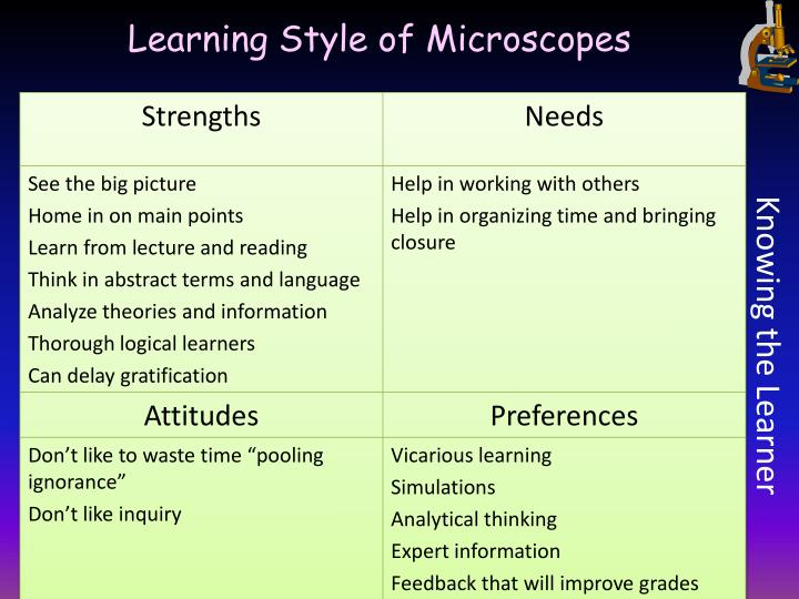 Learning Style of Microscopes