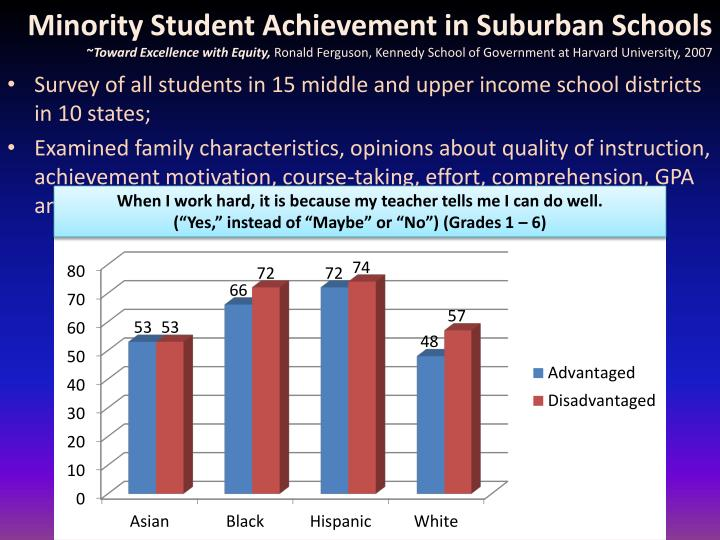 Minority Student Achievement in Suburban Schools