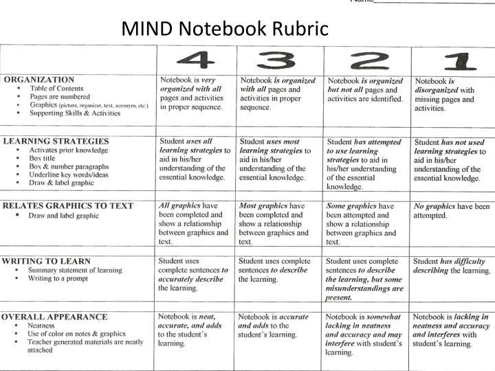 MIND Notebook Rubric