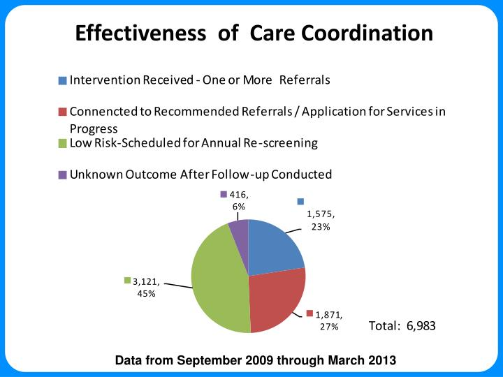 Effectiveness  of  Care Coordination