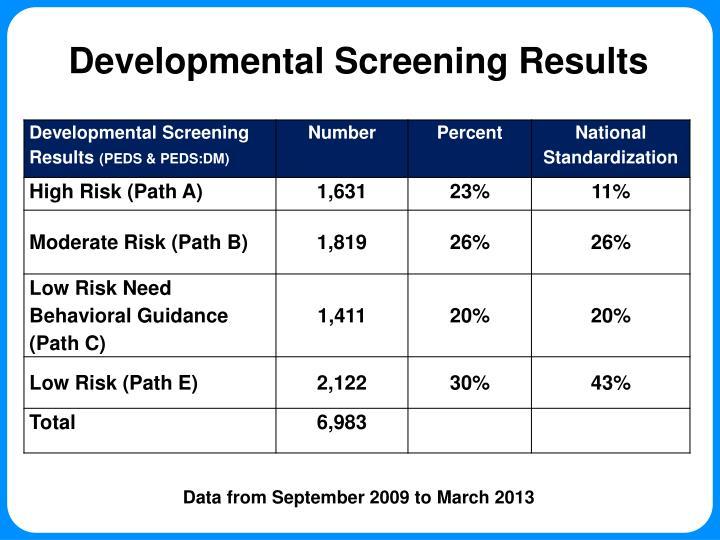 Developmental Screening Results