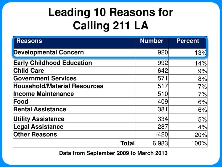 Leading 10 Reasons for