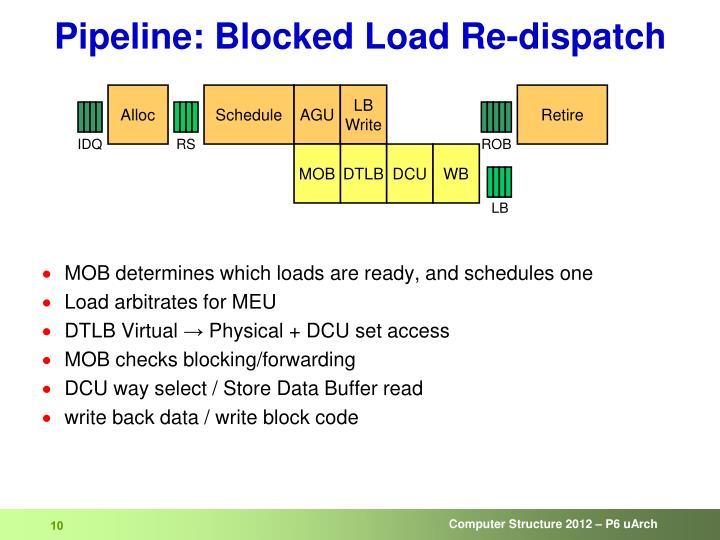 Pipeline: Blocked Load Re-dispatch