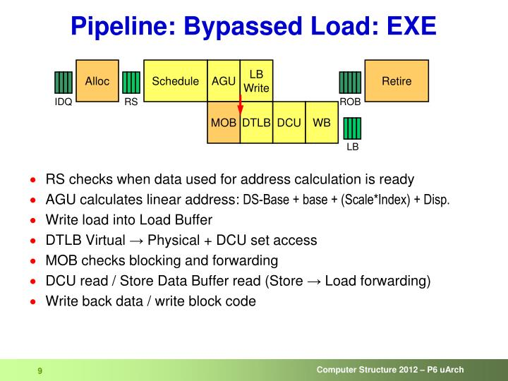 Pipeline: Bypassed Load: EXE