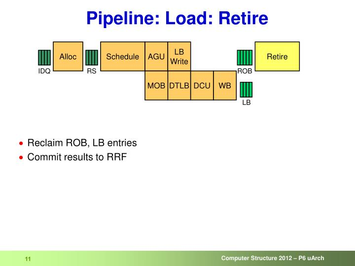 Pipeline: Load: Retire