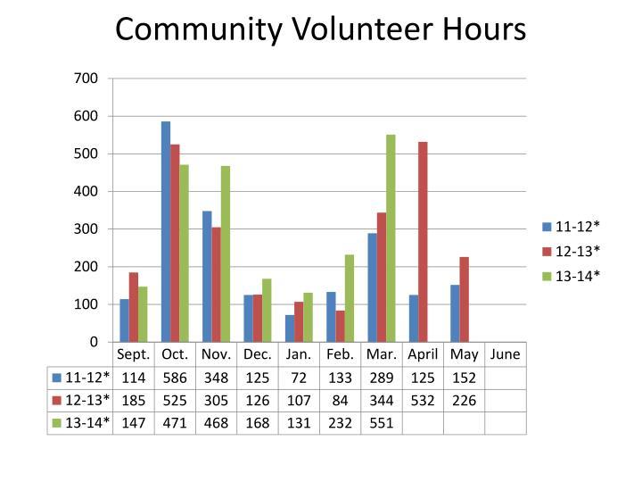 Community Volunteer Hours