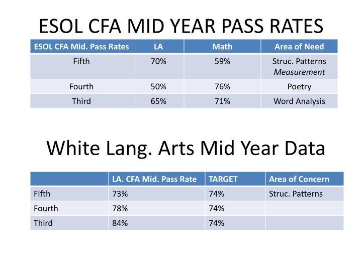 ESOL CFA MID YEAR PASS RATES