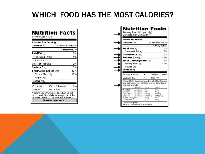 Which  Food has the most calories?