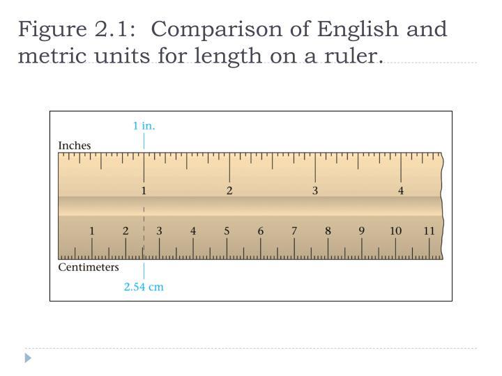 Figure 2.1:  Comparison of English and