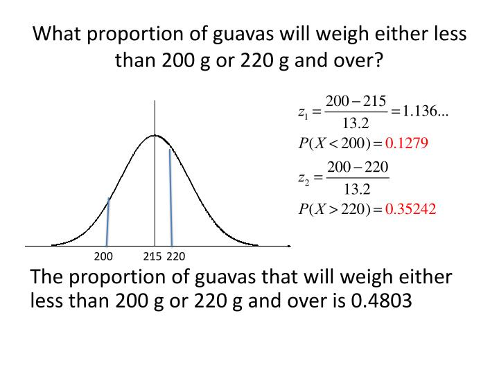 What proportion of guavas will weigh either less than 200 g or 220 g and over