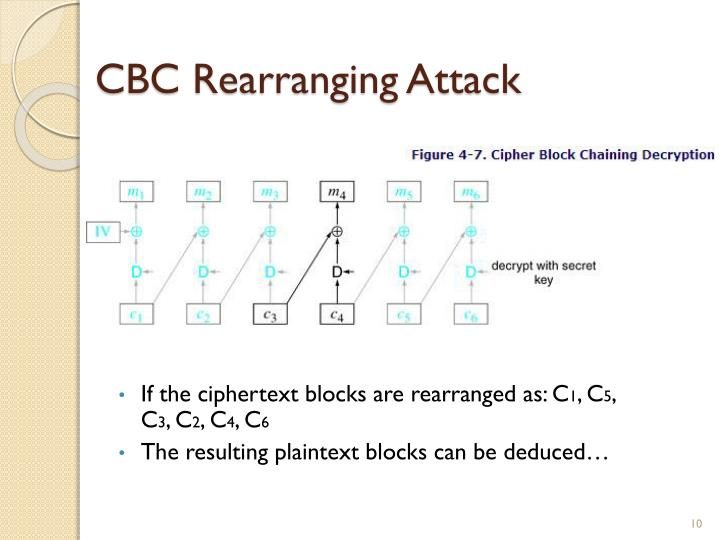 CBC Rearranging Attack